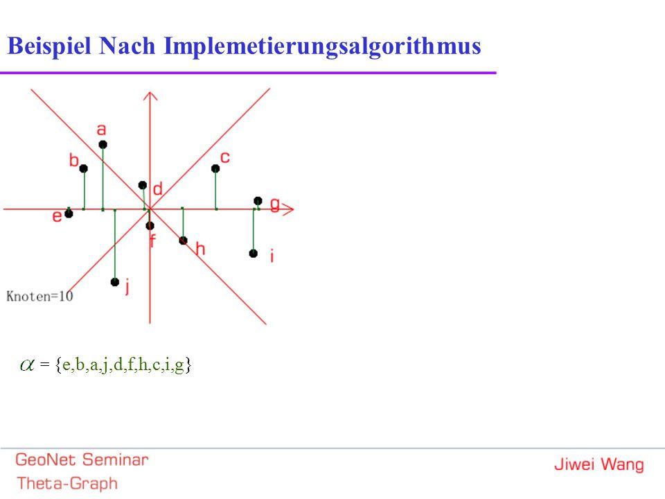 = {e,b,a,j,d,f,h,c,i,g} Beispiel Nach Implemetierungsalgorithmus