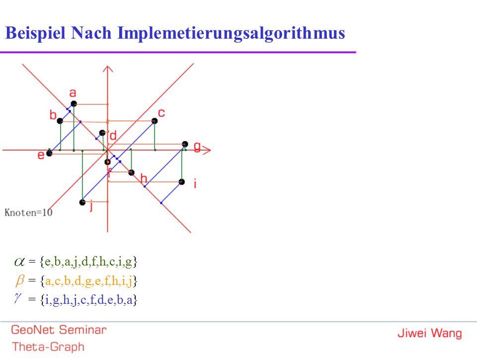 Beispiel Nach Implemetierungsalgorithmus = {e,b,a,j,d,f,h,c,i,g} = {a,c,b,d,g,e,f,h,i,j} = {i,g,h,j,c,f,d,e,b,a}