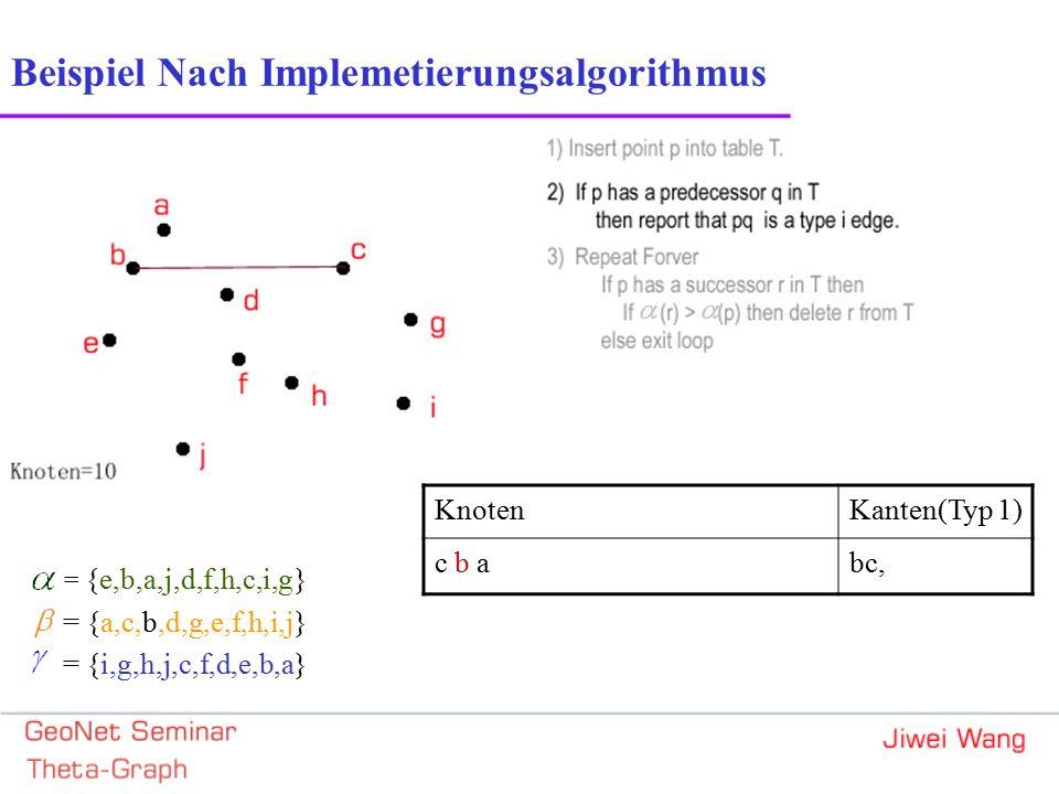 Beispiel Nach Implemetierungsalgorithmus = {e,b,a,j,d,f,h,c,i,g} = {a,c,b,d,g,e,f,h,i,j} = {i,g,h,j,c,f,d,e,b,a} KnotenKanten(Typ 1) c b abc,