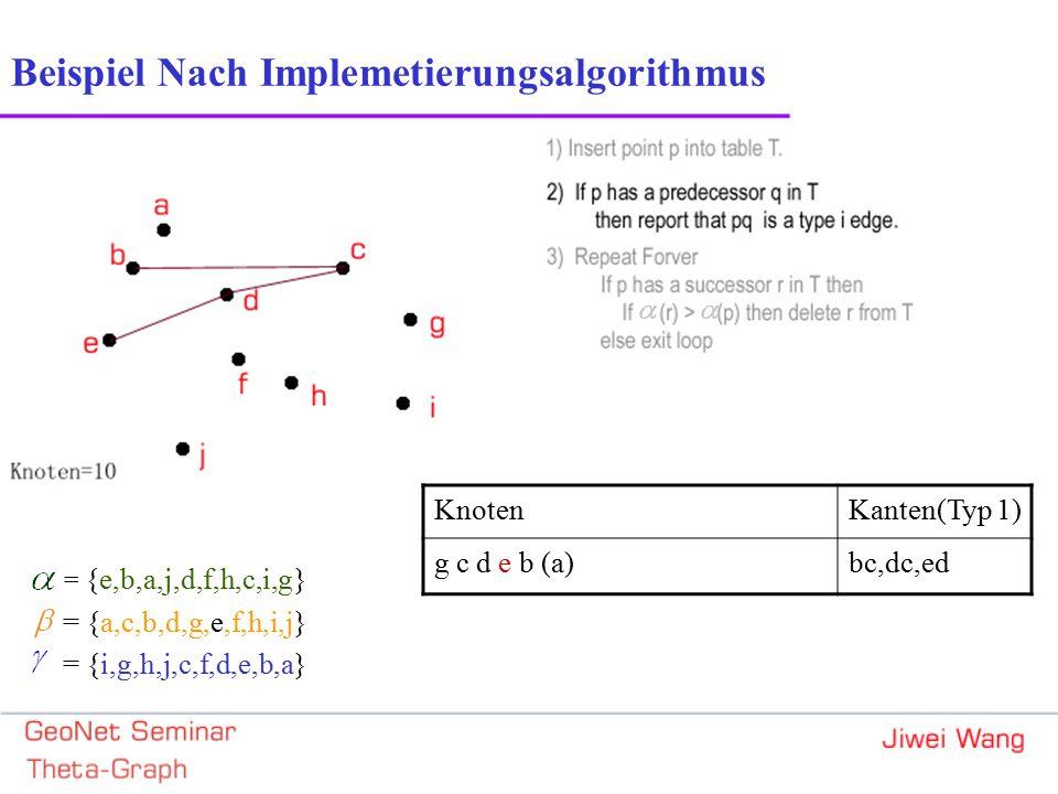 Beispiel Nach Implemetierungsalgorithmus = {e,b,a,j,d,f,h,c,i,g} = {a,c,b,d,g,e,f,h,i,j} = {i,g,h,j,c,f,d,e,b,a} KnotenKanten(Typ 1) g c d e b (a)bc,dc,ed