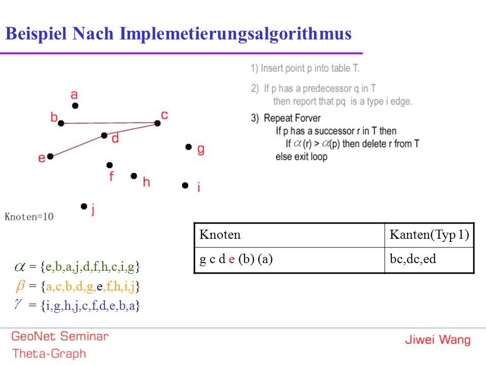 = {e,b,a,j,d,f,h,c,i,g} = {a,c,b,d,g,e,f,h,i,j} = {i,g,h,j,c,f,d,e,b,a} Beispiel Nach Implemetierungsalgorithmus KnotenKanten(Typ 1) g c d e (b) (a)bc,dc,ed