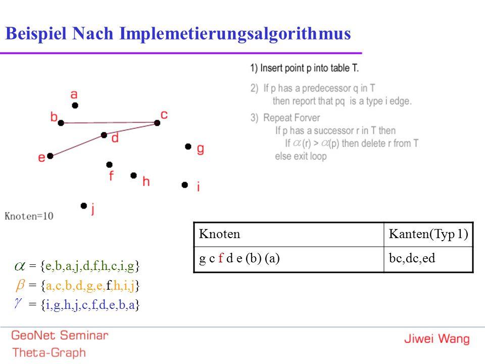= {e,b,a,j,d,f,h,c,i,g} = {a,c,b,d,g,e,f,h,i,j} = {i,g,h,j,c,f,d,e,b,a} Beispiel Nach Implemetierungsalgorithmus KnotenKanten(Typ 1) g c f d e (b) (a)bc,dc,ed