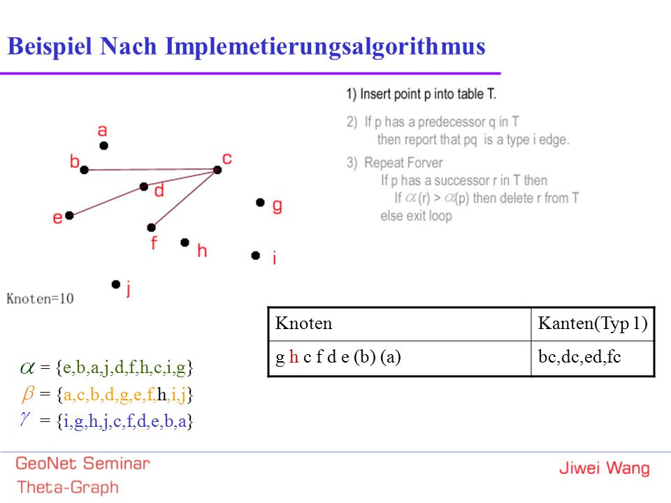 = {e,b,a,j,d,f,h,c,i,g} = {a,c,b,d,g,e,f,h,i,j} = {i,g,h,j,c,f,d,e,b,a} Beispiel Nach Implemetierungsalgorithmus KnotenKanten(Typ 1) g h c f d e (b) (a)bc,dc,ed,fc