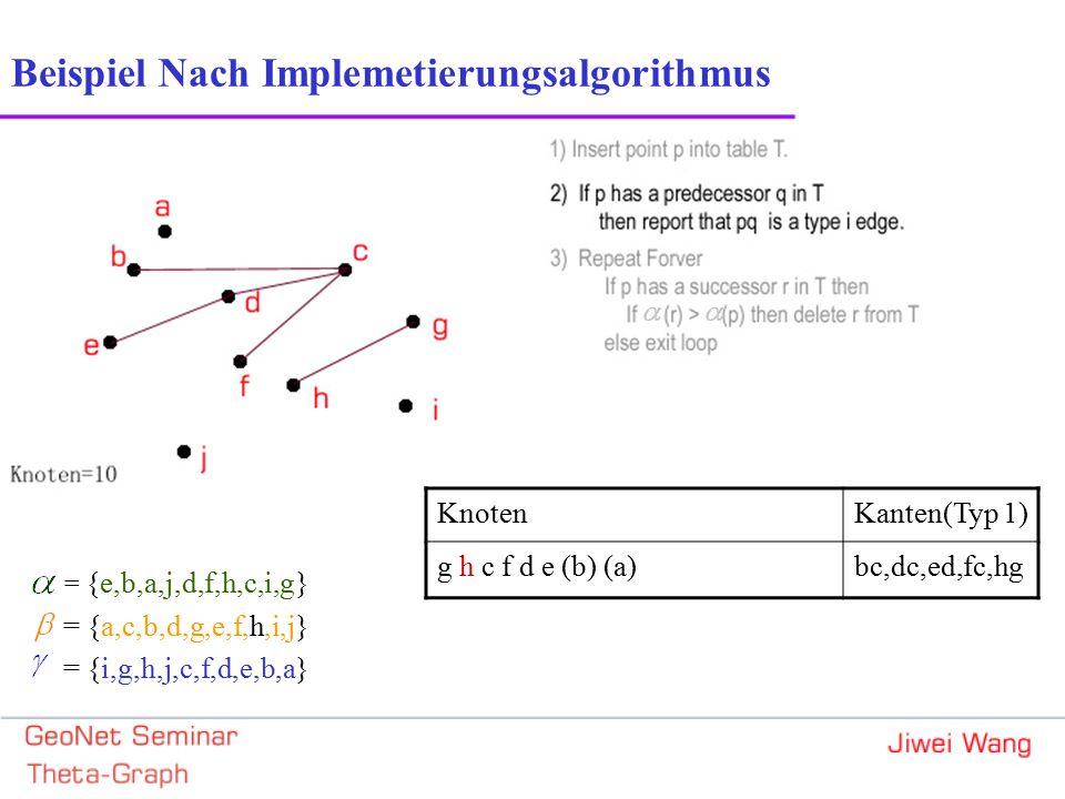 = {e,b,a,j,d,f,h,c,i,g} = {a,c,b,d,g,e,f,h,i,j} = {i,g,h,j,c,f,d,e,b,a} Beispiel Nach Implemetierungsalgorithmus KnotenKanten(Typ 1) g h c f d e (b) (a)bc,dc,ed,fc,hg