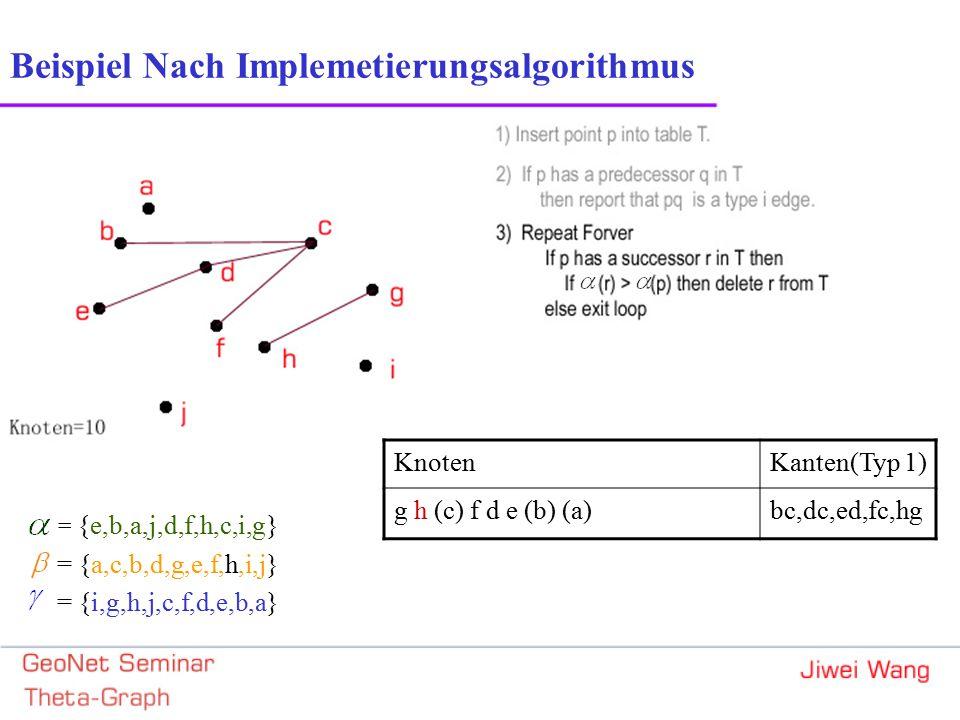 Beispiel Nach Implemetierungsalgorithmus = {e,b,a,j,d,f,h,c,i,g} = {a,c,b,d,g,e,f,h,i,j} = {i,g,h,j,c,f,d,e,b,a} KnotenKanten(Typ 1) g h (c) f d e (b) (a)bc,dc,ed,fc,hg