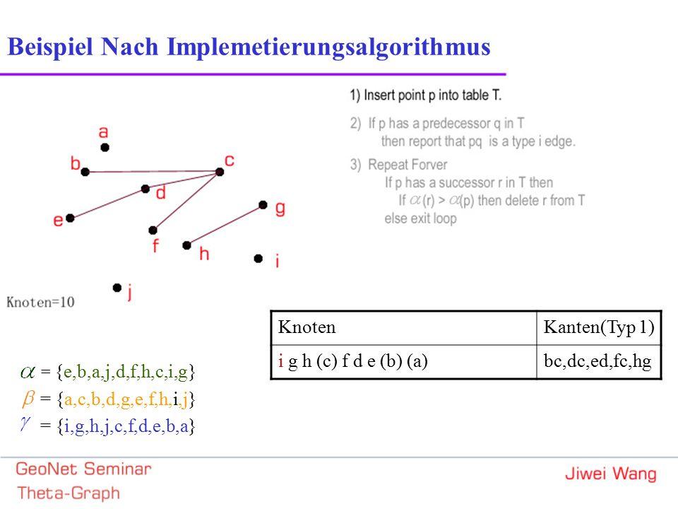 Beispiel Nach Implemetierungsalgorithmus = {e,b,a,j,d,f,h,c,i,g} = {a,c,b,d,g,e,f,h,i,j} = {i,g,h,j,c,f,d,e,b,a} KnotenKanten(Typ 1) i g h (c) f d e (b) (a)bc,dc,ed,fc,hg