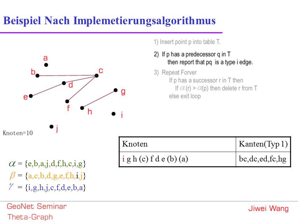 = {e,b,a,j,d,f,h,c,i,g} = {a,c,b,d,g,e,f,h,i,j} = {i,g,h,j,c,f,d,e,b,a} Beispiel Nach Implemetierungsalgorithmus KnotenKanten(Typ 1) i g h (c) f d e (b) (a)bc,dc,ed,fc,hg