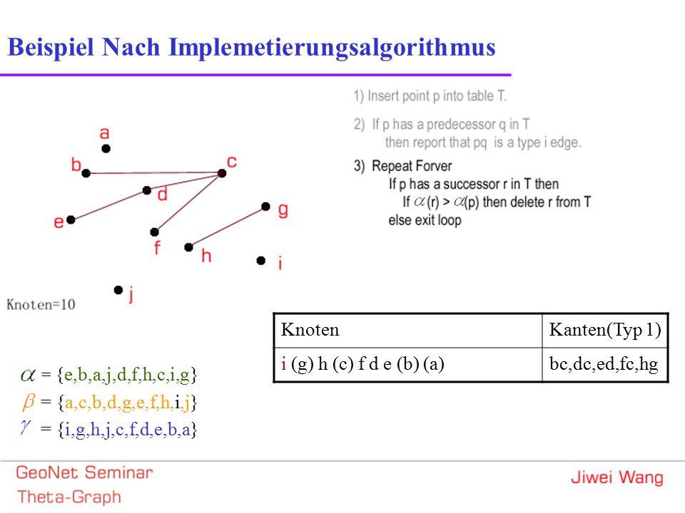 = {e,b,a,j,d,f,h,c,i,g} = {a,c,b,d,g,e,f,h,i,j} = {i,g,h,j,c,f,d,e,b,a} Beispiel Nach Implemetierungsalgorithmus KnotenKanten(Typ 1) i (g) h (c) f d e (b) (a)bc,dc,ed,fc,hg