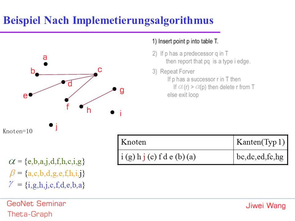 Beispiel Nach Implemetierungsalgorithmus = {e,b,a,j,d,f,h,c,i,g} = {a,c,b,d,g,e,f,h,i,j} = {i,g,h,j,c,f,d,e,b,a} KnotenKanten(Typ 1) i (g) h j (c) f d e (b) (a)bc,dc,ed,fc,hg