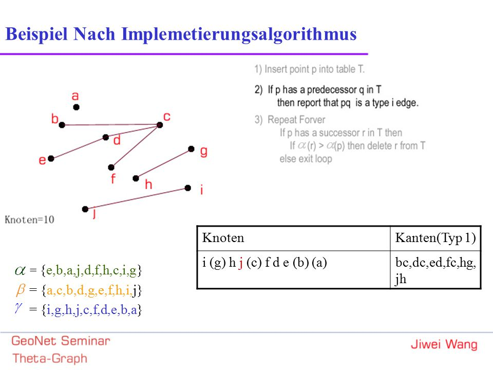 Beispiel Nach Implemetierungsalgorithmus = {e,b,a,j,d,f,h,c,i,g} = {a,c,b,d,g,e,f,h,i,j} = {i,g,h,j,c,f,d,e,b,a} KnotenKanten(Typ 1) i (g) h j (c) f d e (b) (a)bc,dc,ed,fc,hg, jh
