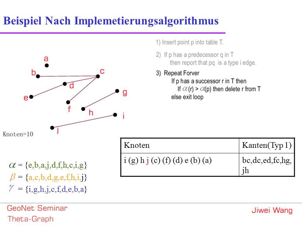 = {e,b,a,j,d,f,h,c,i,g} = {a,c,b,d,g,e,f,h,i,j} = {i,g,h,j,c,f,d,e,b,a} KnotenKanten(Typ 1) i (g) h j (c) (f) (d) e (b) (a)bc,dc,ed,fc,hg, jh Beispiel Nach Implemetierungsalgorithmus