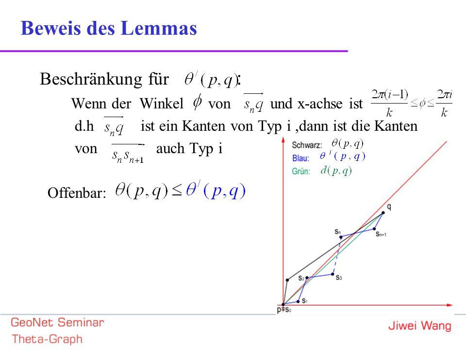 Beschränkung für : Wenn der Winkel von und x-achse ist d.h ist ein Kanten von Typ i,dann ist die Kanten von auch Typ i Offenbar: Beweis des Lemmas