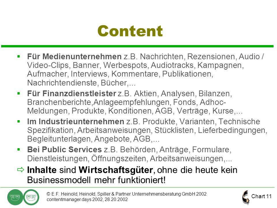 Chart 11 © E.F. Heinold, Heinold, Spiller & Partner Unternehmensberatung GmbH 2002 contentmanager.days 2002, 28.20.2002 Content  Für Medienunternehme