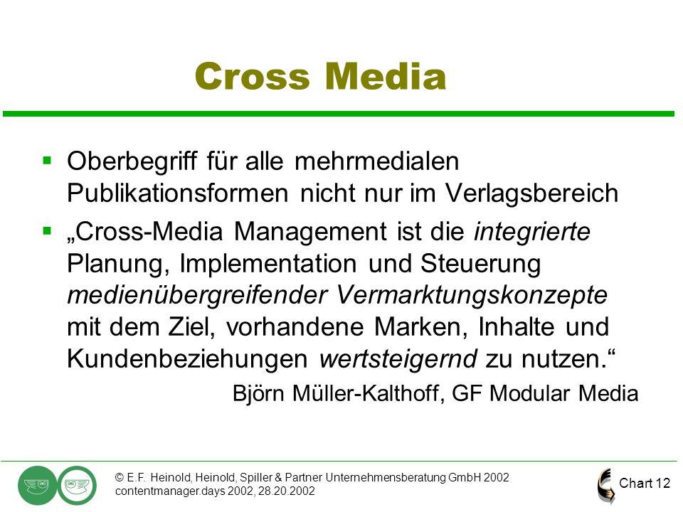 Chart 12 © E.F. Heinold, Heinold, Spiller & Partner Unternehmensberatung GmbH 2002 contentmanager.days 2002, 28.20.2002 Cross Media  Oberbegriff für