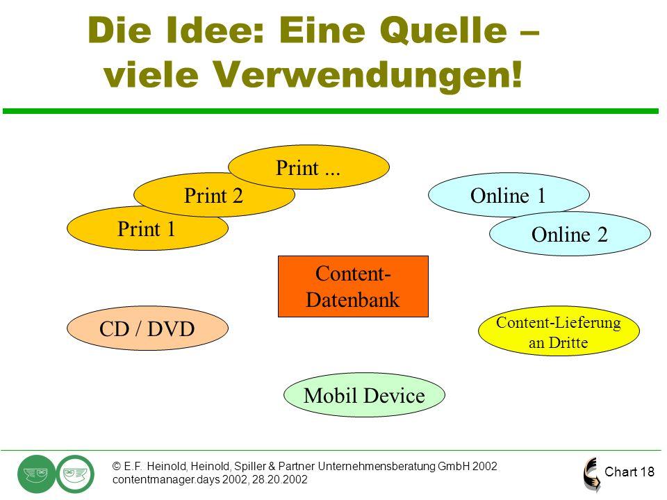 Chart 18 © E.F. Heinold, Heinold, Spiller & Partner Unternehmensberatung GmbH 2002 contentmanager.days 2002, 28.20.2002 Die Idee: Eine Quelle – viele