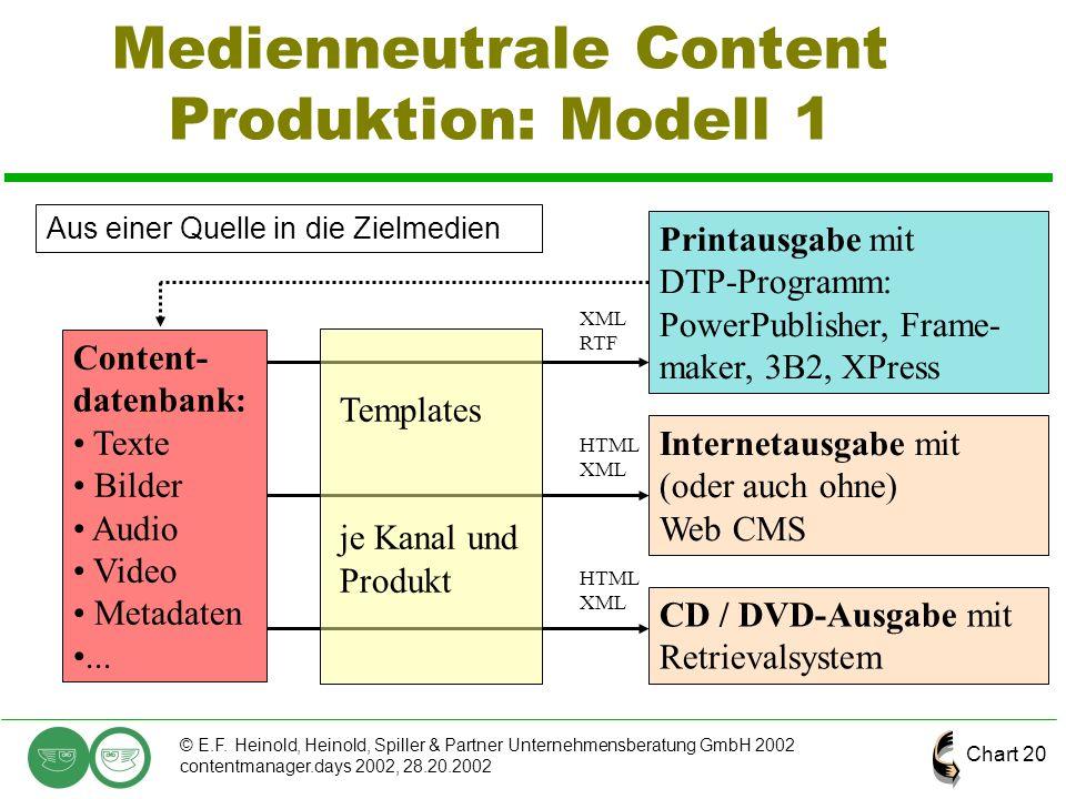 Chart 20 © E.F. Heinold, Heinold, Spiller & Partner Unternehmensberatung GmbH 2002 contentmanager.days 2002, 28.20.2002 Medienneutrale Content Produkt