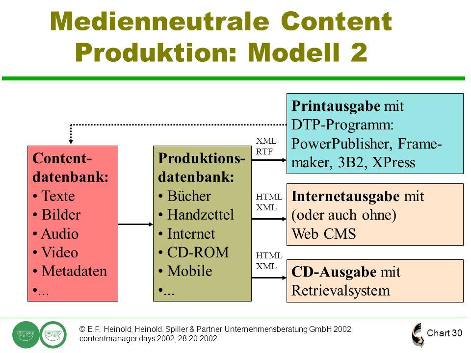 Chart 30 © E.F. Heinold, Heinold, Spiller & Partner Unternehmensberatung GmbH 2002 contentmanager.days 2002, 28.20.2002 Medienneutrale Content Produkt