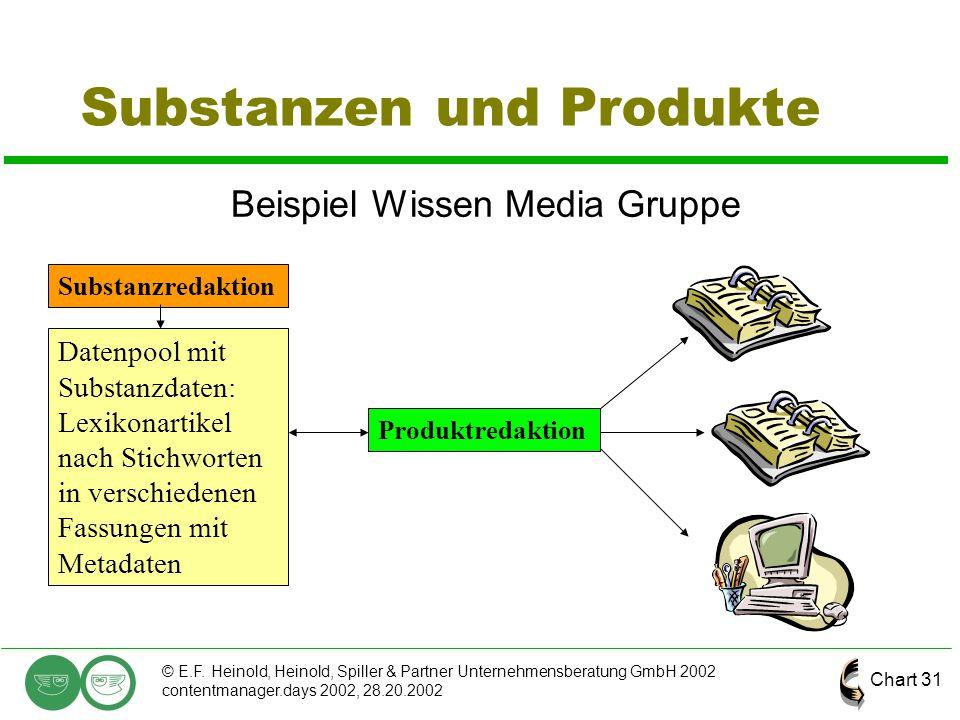 Chart 31 © E.F. Heinold, Heinold, Spiller & Partner Unternehmensberatung GmbH 2002 contentmanager.days 2002, 28.20.2002 Substanzen und Produkte Beispi