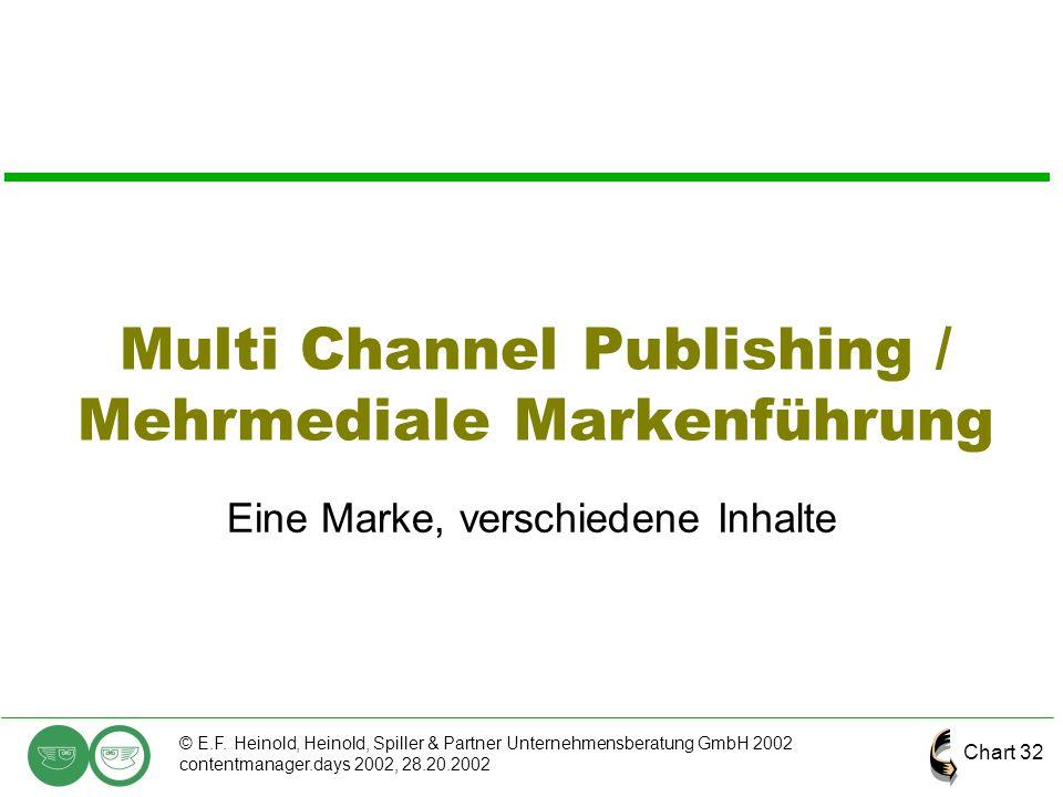 Chart 32 © E.F. Heinold, Heinold, Spiller & Partner Unternehmensberatung GmbH 2002 contentmanager.days 2002, 28.20.2002 Multi Channel Publishing / Meh