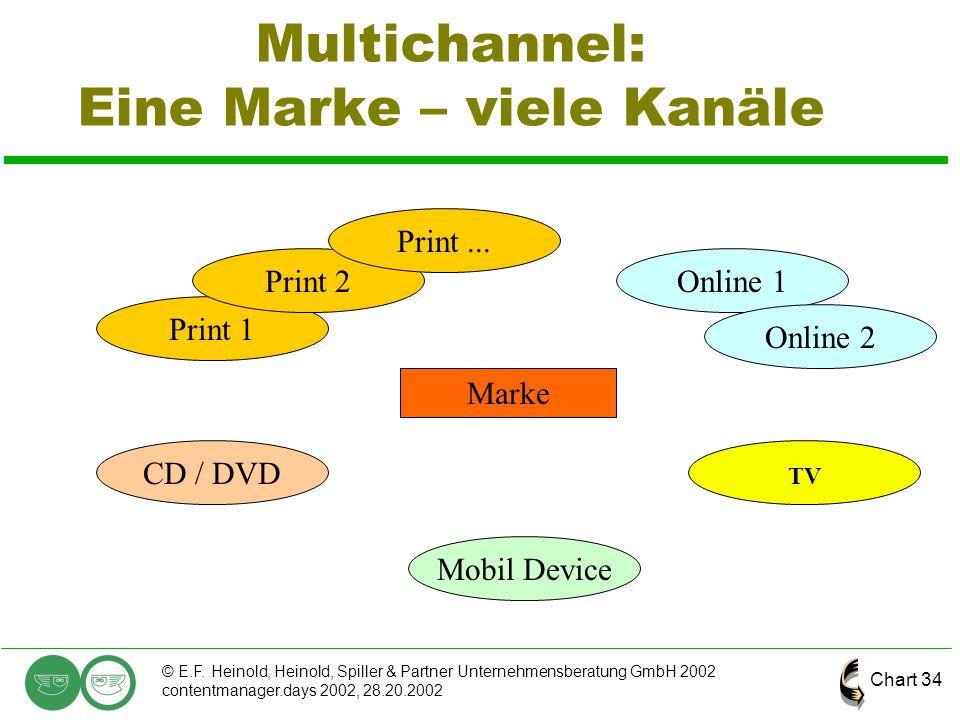 Chart 34 © E.F. Heinold, Heinold, Spiller & Partner Unternehmensberatung GmbH 2002 contentmanager.days 2002, 28.20.2002 Multichannel: Eine Marke – vie