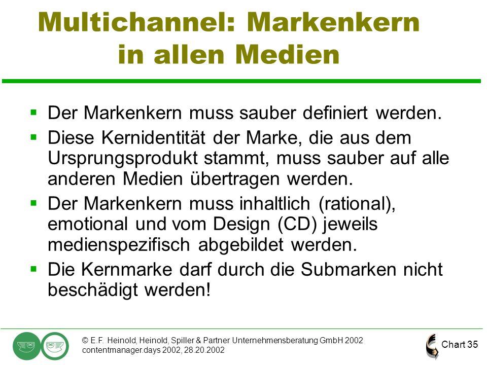 Chart 35 © E.F. Heinold, Heinold, Spiller & Partner Unternehmensberatung GmbH 2002 contentmanager.days 2002, 28.20.2002 Multichannel: Markenkern in al