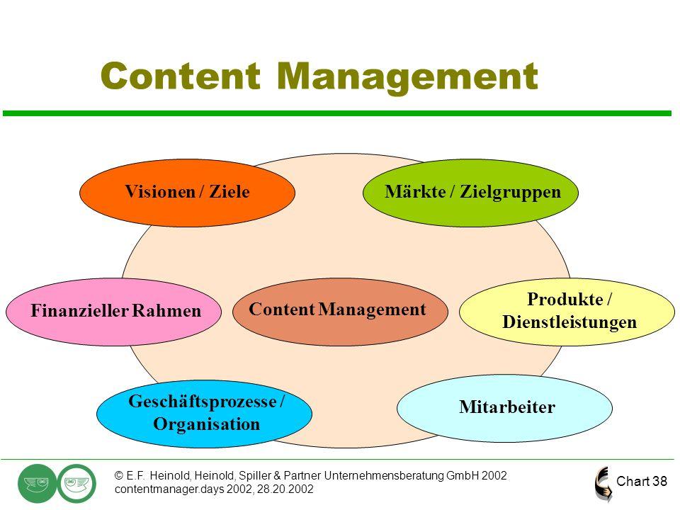 Chart 38 © E.F. Heinold, Heinold, Spiller & Partner Unternehmensberatung GmbH 2002 contentmanager.days 2002, 28.20.2002 Content Management Finanzielle