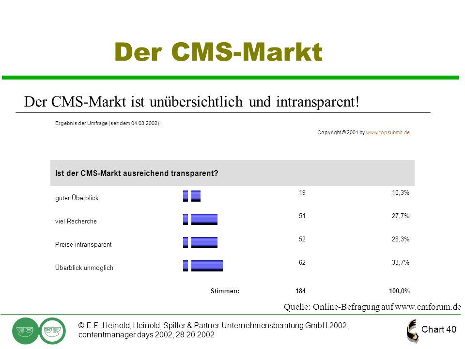 Chart 40 © E.F. Heinold, Heinold, Spiller & Partner Unternehmensberatung GmbH 2002 contentmanager.days 2002, 28.20.2002 Der CMS-Markt Ergebnis der Umf