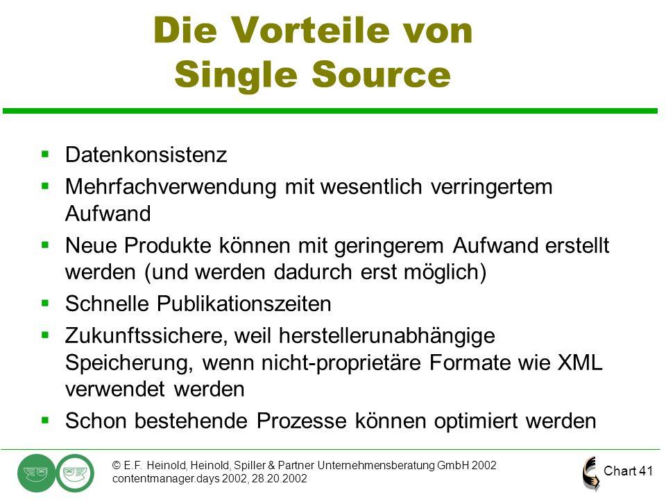 Chart 41 © E.F. Heinold, Heinold, Spiller & Partner Unternehmensberatung GmbH 2002 contentmanager.days 2002, 28.20.2002 Die Vorteile von Single Source