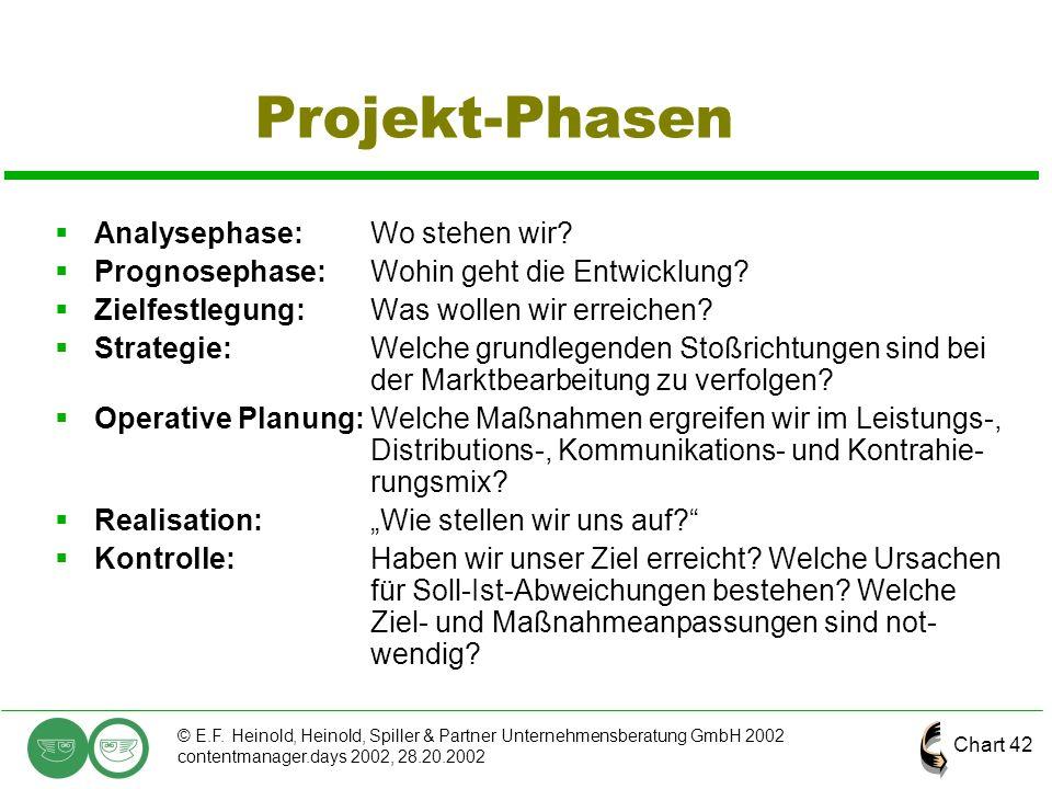 Chart 42 © E.F. Heinold, Heinold, Spiller & Partner Unternehmensberatung GmbH 2002 contentmanager.days 2002, 28.20.2002 Projekt-Phasen  Analysephase: