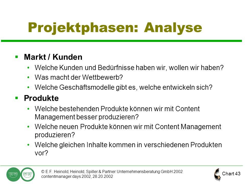 Chart 43 © E.F. Heinold, Heinold, Spiller & Partner Unternehmensberatung GmbH 2002 contentmanager.days 2002, 28.20.2002 Projektphasen: Analyse  Markt