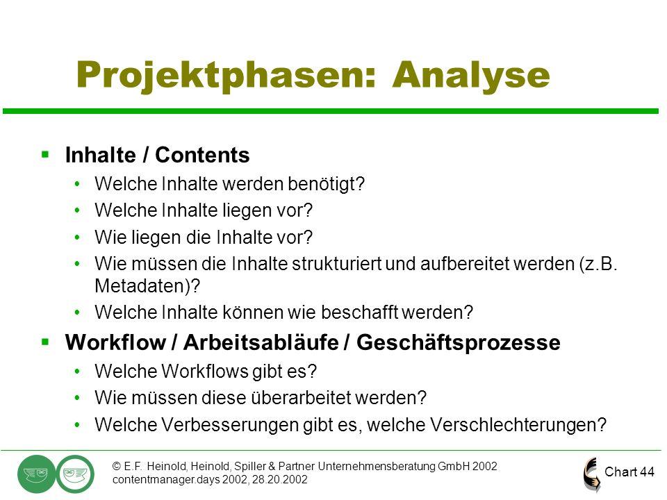 Chart 44 © E.F. Heinold, Heinold, Spiller & Partner Unternehmensberatung GmbH 2002 contentmanager.days 2002, 28.20.2002 Projektphasen: Analyse  Inhal