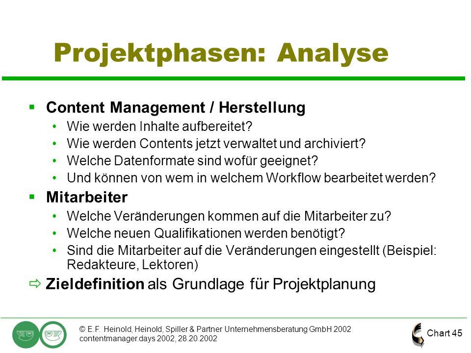 Chart 45 © E.F. Heinold, Heinold, Spiller & Partner Unternehmensberatung GmbH 2002 contentmanager.days 2002, 28.20.2002 Projektphasen: Analyse  Conte