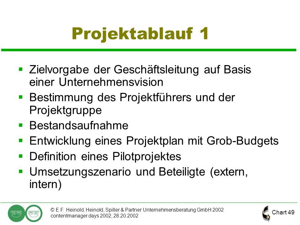 Chart 49 © E.F. Heinold, Heinold, Spiller & Partner Unternehmensberatung GmbH 2002 contentmanager.days 2002, 28.20.2002 Projektablauf 1  Zielvorgabe