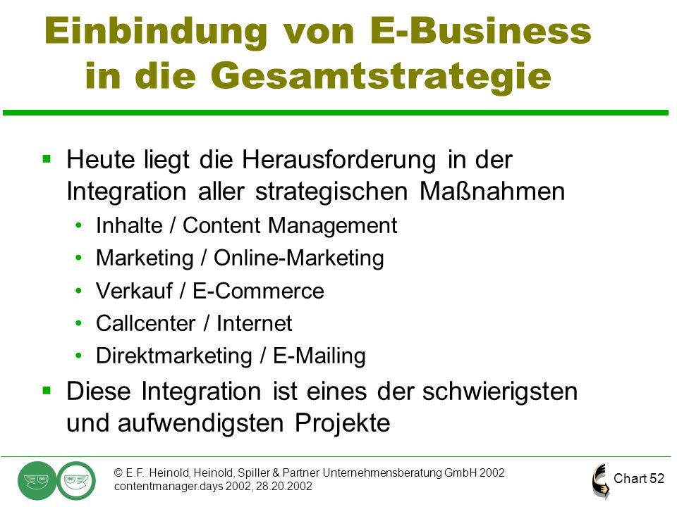 Chart 52 © E.F. Heinold, Heinold, Spiller & Partner Unternehmensberatung GmbH 2002 contentmanager.days 2002, 28.20.2002 Einbindung von E-Business in d