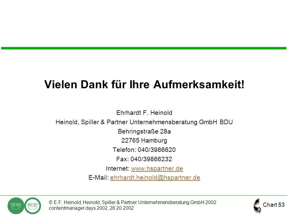 Chart 53 © E.F. Heinold, Heinold, Spiller & Partner Unternehmensberatung GmbH 2002 contentmanager.days 2002, 28.20.2002 Vielen Dank für Ihre Aufmerksa