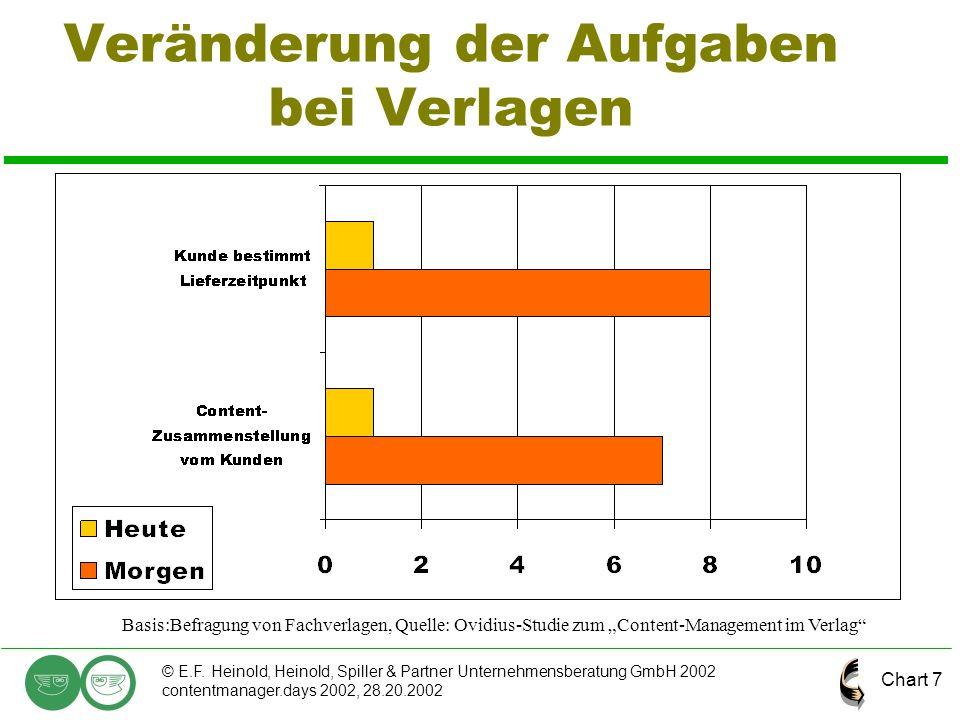 Chart 7 © E.F. Heinold, Heinold, Spiller & Partner Unternehmensberatung GmbH 2002 contentmanager.days 2002, 28.20.2002 Veränderung der Aufgaben bei Ve