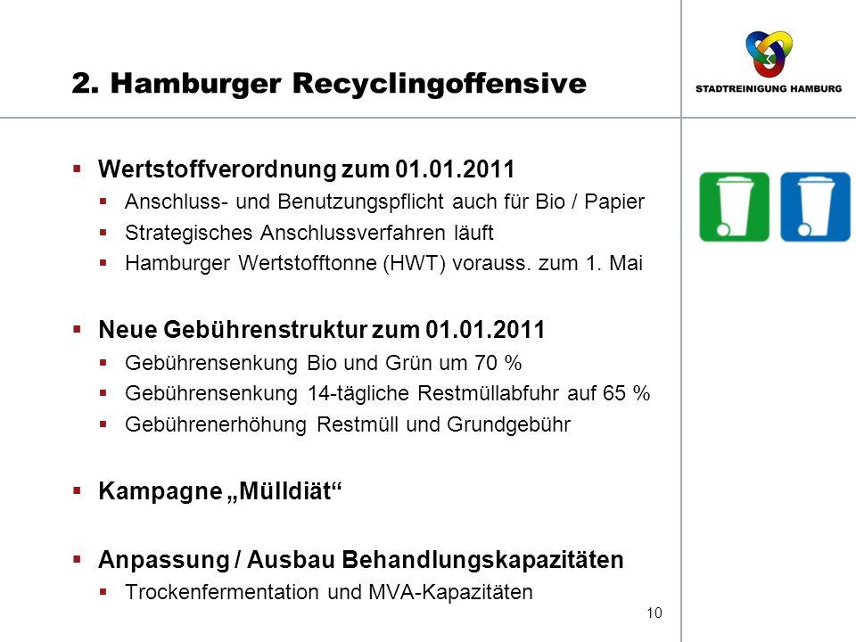 2. Hamburger Recyclingoffensive 10  Wertstoffverordnung zum 01.01.2011  Anschluss- und Benutzungspflicht auch für Bio / Papier  Strategisches Ansch