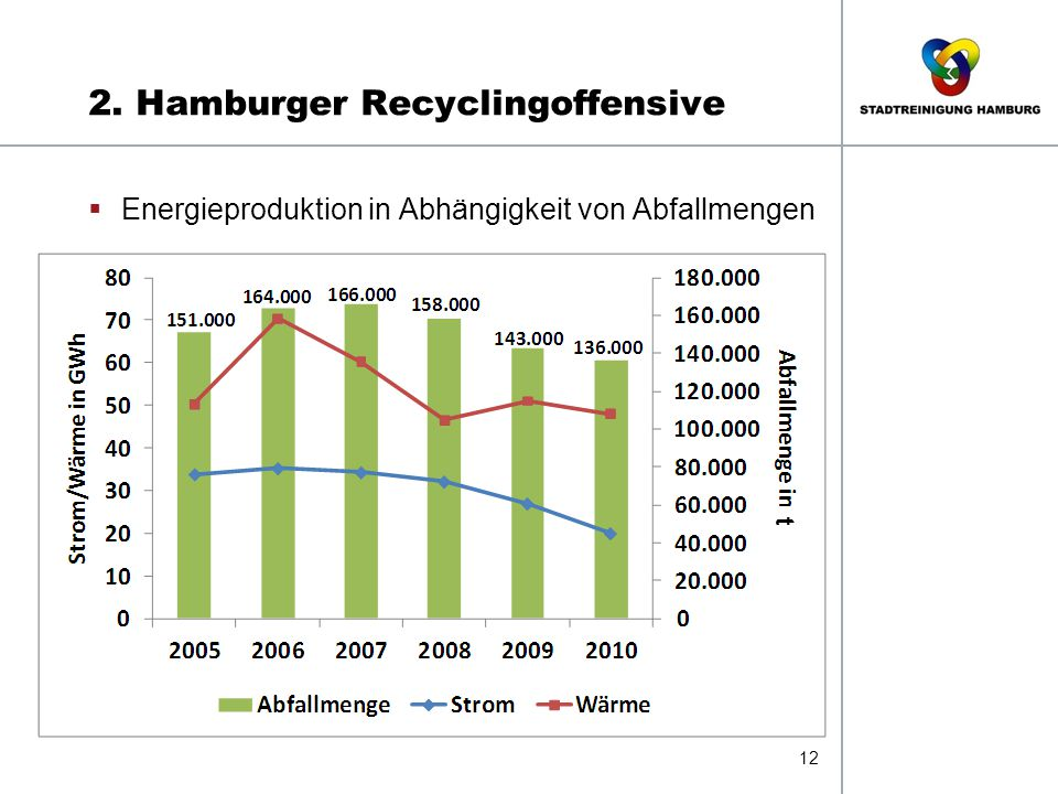 2. Hamburger Recyclingoffensive 12  Energieproduktion in Abhängigkeit von Abfallmengen t