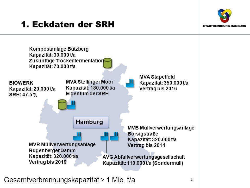 1. Eckdaten der SRH Gesamtverbrennungskapazität > 1 Mio. t/a 5 MVA Stapelfeld Kapazität: 350.000 t/a Vertrag bis 2016 MVB Müllverwertungsanlage Borsig