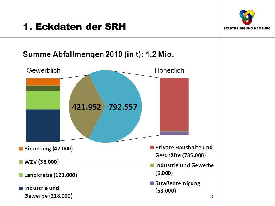 1. Eckdaten der SRH 6 Summe Abfallmengen 2010 (in t): 1,2 Mio. Gewerblich Hoheitlich