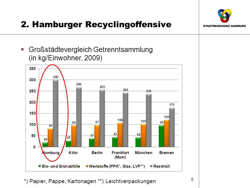 2. Hamburger Recyclingoffensive 8  Großstädtevergleich Getrenntsammlung (in kg/Einwohner, 2009) *) Papier, Pappe, Kartonagen **) Leichtverpackungen