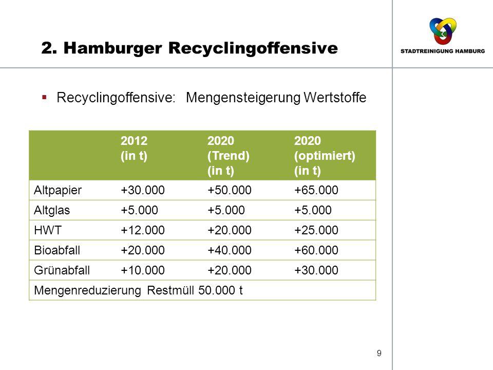 2. Hamburger Recyclingoffensive 9  Recyclingoffensive: Mengensteigerung Wertstoffe 2012 (in t) 2020 (Trend) (in t) 2020 (optimiert) (in t) Altpapier+