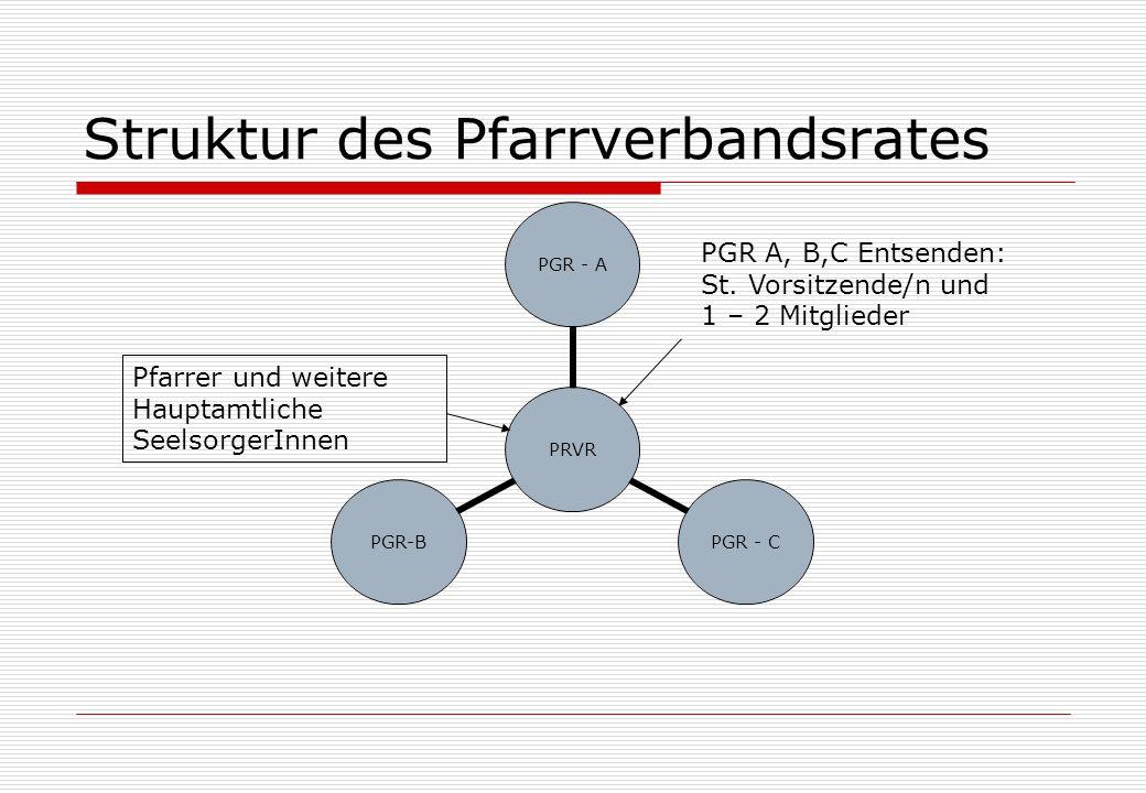 Struktur des Pfarrverbandsrates PRVR PGR - A PGR - C PGR- B PGR A, B,C Entsenden: St.