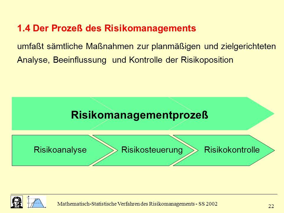 Mathematisch-Statistische Verfahren des Risikomanagements - SS 2002 22 1.4 Der Prozeß des Risikomanagements umfaßt sämtliche Maßnahmen zur planmäßigen