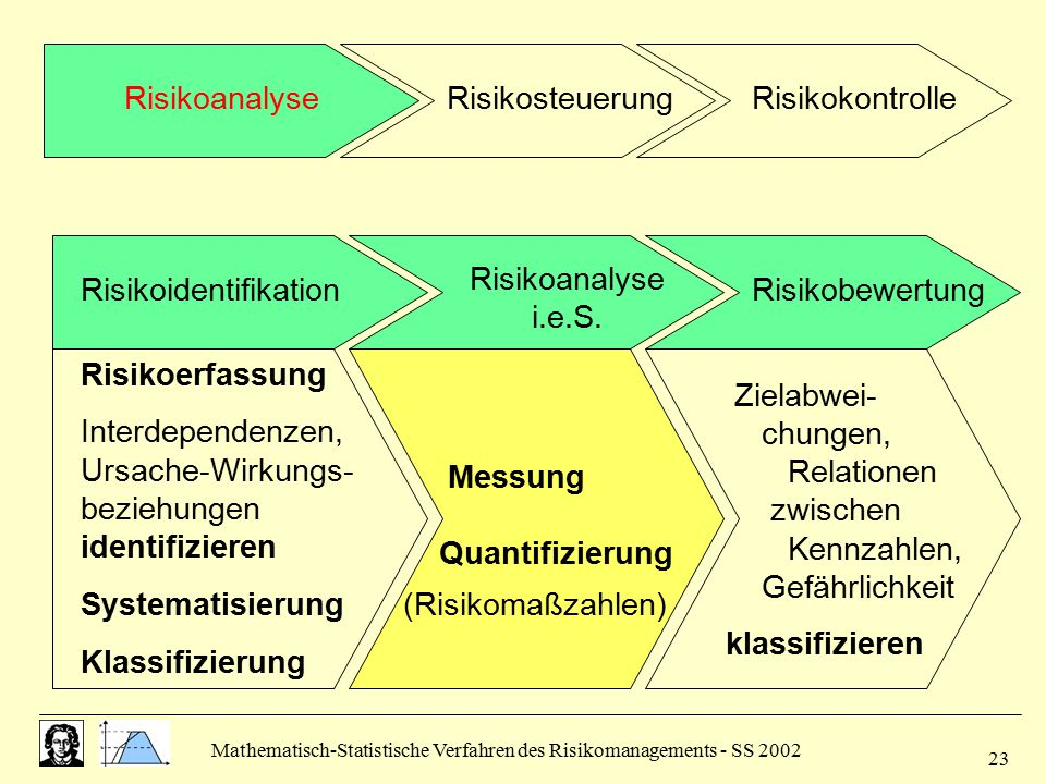 Mathematisch-Statistische Verfahren des Risikomanagements - SS 2002 23 Risikoidentifikation Risikoanalyse i.e.S. Risikobewertung Risikoerfassung Inter