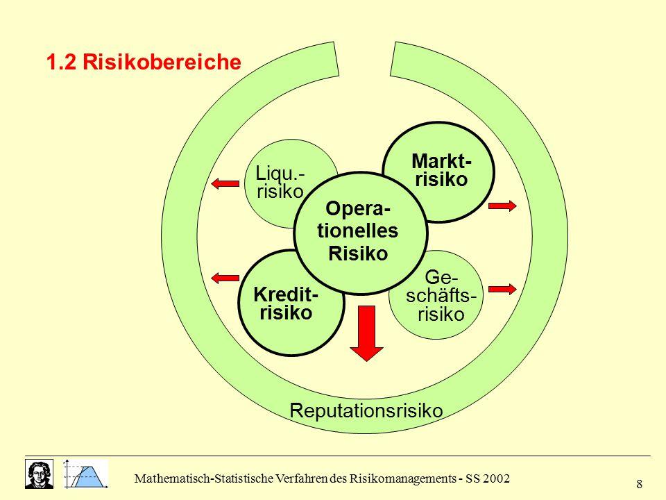 Mathematisch-Statistische Verfahren des Risikomanagements - SS 2002 8 1.2 Risikobereiche Markt- risiko Liqu.- risiko Opera- tionelles Risiko Kredit- r