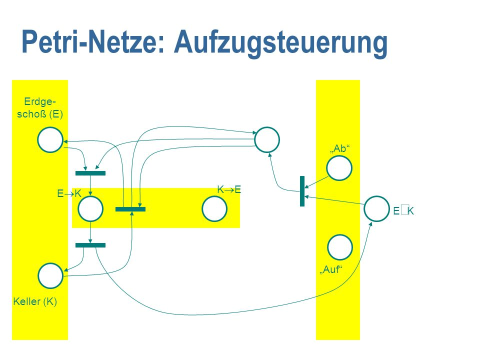 """Petri-Netze: Aufzugsteuerung """"Ab """"Auf Keller (K) Erdge- schoß (E) KEKE EKEK EKEK"""