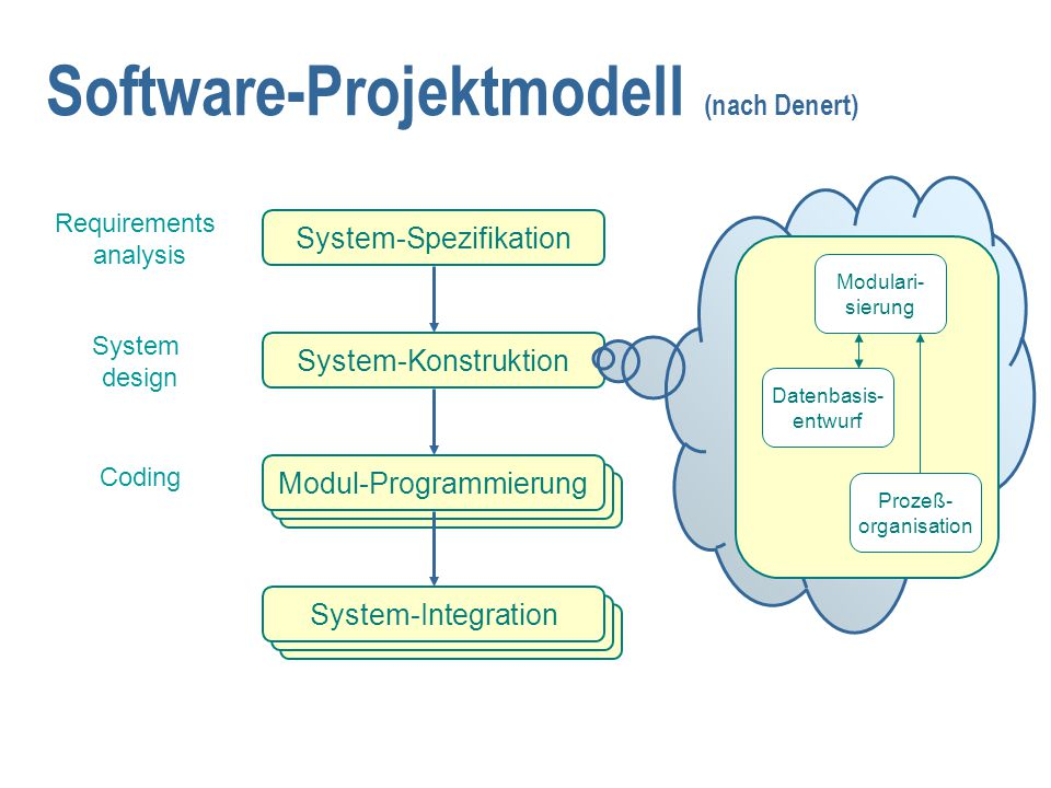Software-Projektmodell (nach Denert) System-Spezifikation System-Konstruktion Modul-Programmierung System-Integration Requirements analysis System design Coding Modul- spezifikation Modul-- konstruktion Modul- test