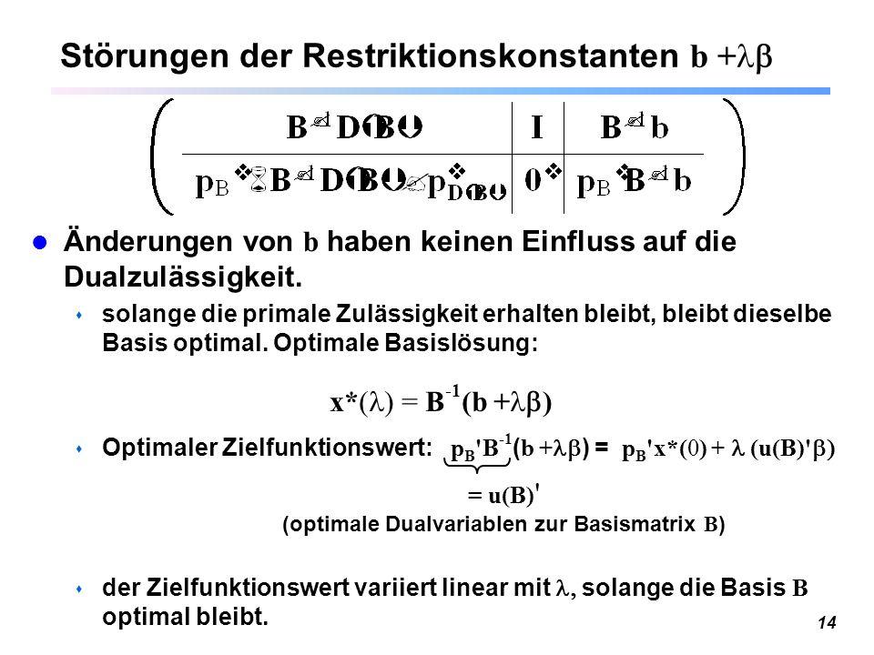 14 Störungen der Restriktionskonstanten b + Änderungen von b haben keinen Einfluss auf die Dualzulässigkeit. s solange die primale Zulässigkeit erhal