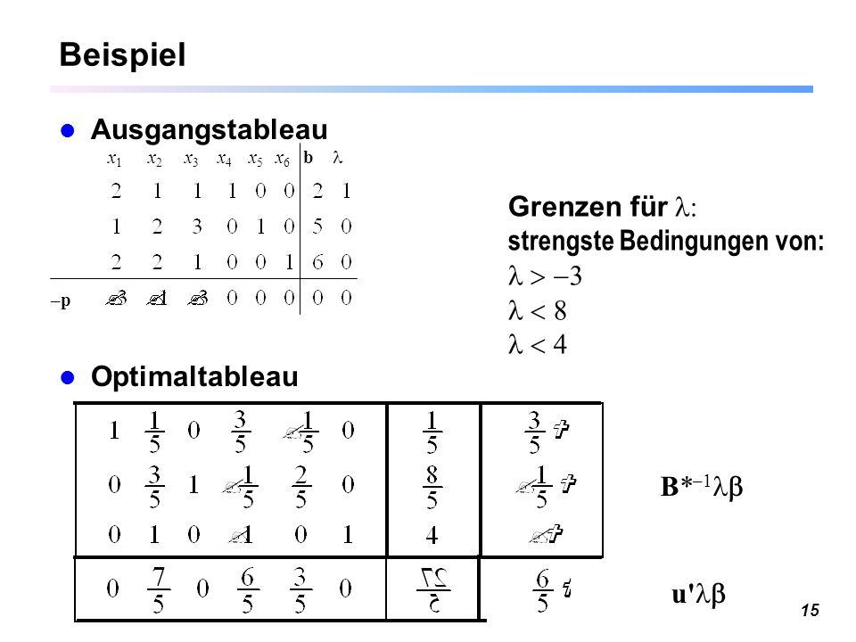 15 Beispiel Ausgangstableau Optimaltableau x 1 x 2 x 3 x 4 x 5 x 6 b –p B* –1 u' Grenzen für : strengste Bedingungen von:   